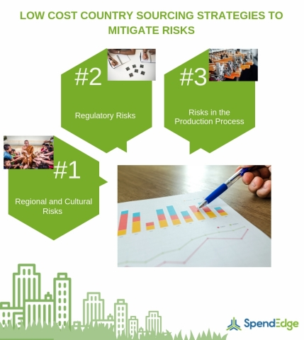 Low Cost Country Sourcing Strategies to Mitigate Risks. (Graphic: Business Wire)