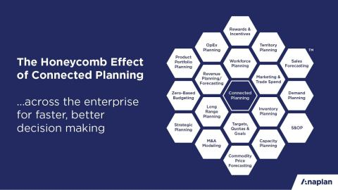 The Honeycomb Effect of Connected Planning (Graphic: Business Wire)
