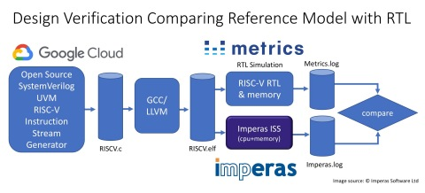 DV (Design Verification) framework for RISC-V Cores with Imperas commercial simulation technology co ...