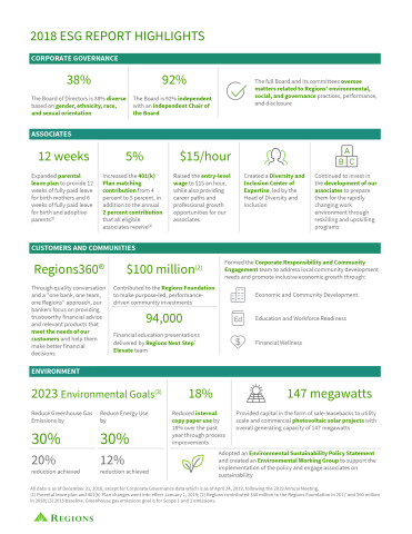 Regions Financial releases 2018 Environmental, Social, and Governance Report
