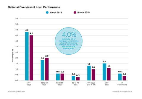 CoreLogic National Overview of Mortgage Loan Performance, featuring March 2019 Data  (Graphic: Business Wire)
