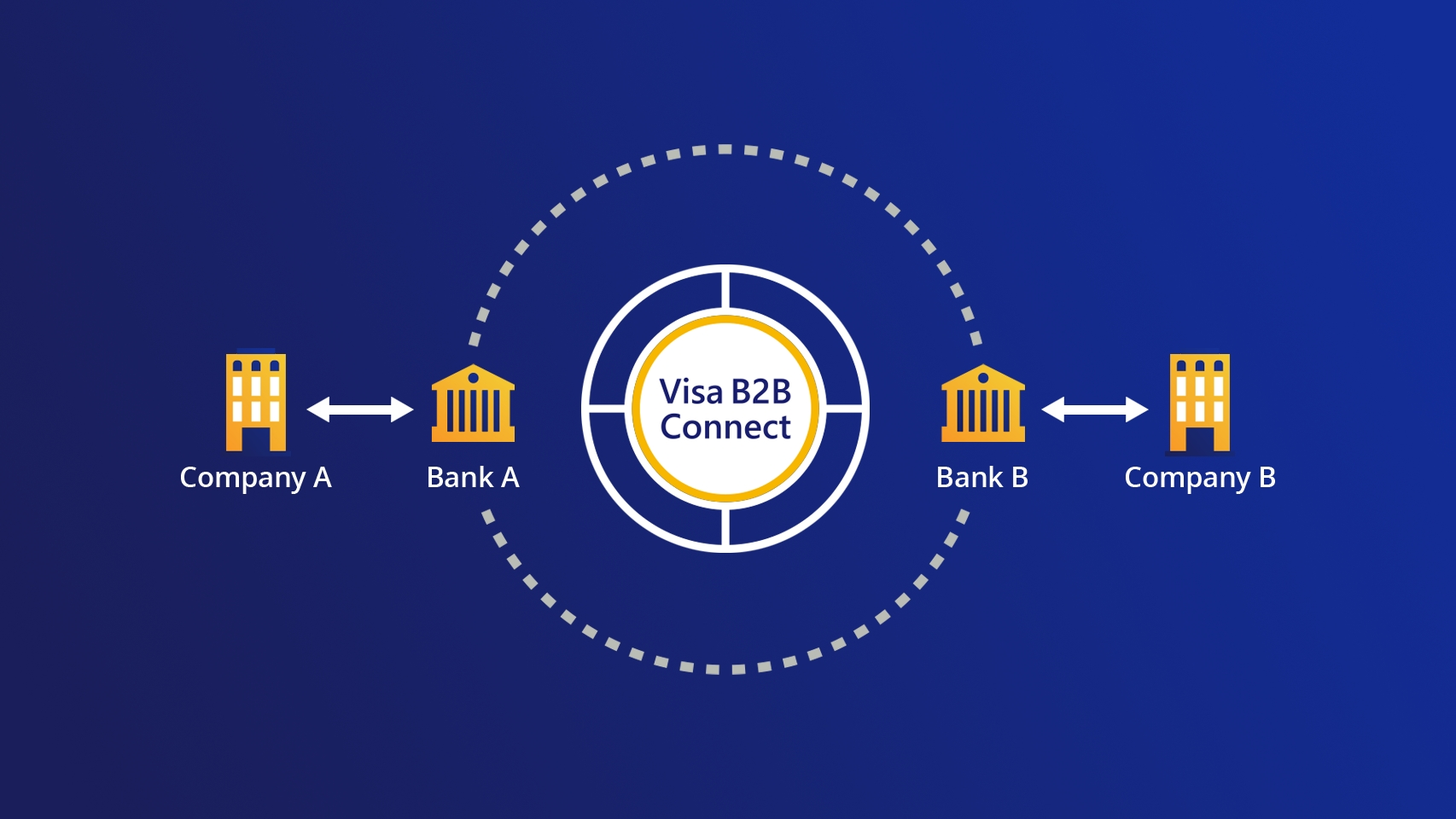 Visa B2B Connect Launches Globally | Business Wire