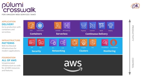 The Pulumi Crosswalk open source framework. (Graphic: Business Wire)
