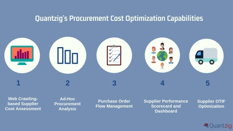 Quantzig's Procurement Cost Optimization Capabilities (Graphic: Business Wire)