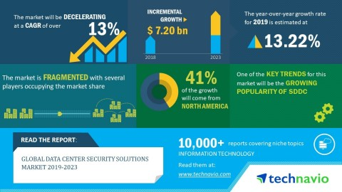 Technavio has published a new market research report on the global data center security solutions market from 2019-2023. (Graphic: Business Wire)