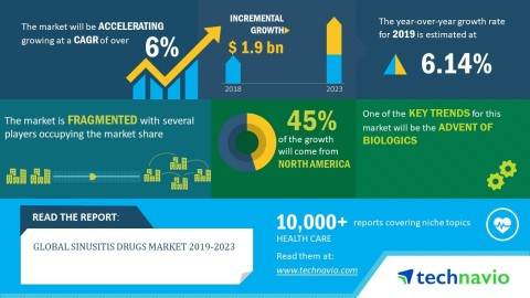 Technavio has published a new market research report on the global sinusitis drugs market from 2019-2023 (Graphic: Business Wire)