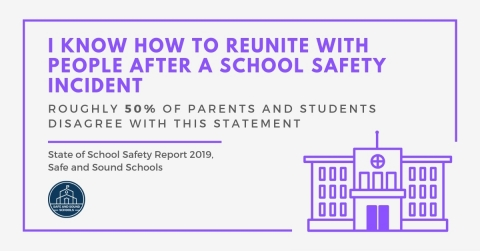 In the 'State of School Safety' 2019 Report, educators, students, and parents share how they feel about procedures regarding school safety on their campus. (Graphic: Business Wire)