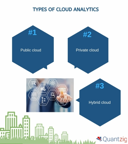Types of Cloud Analytics (Graphic: Business Wire)