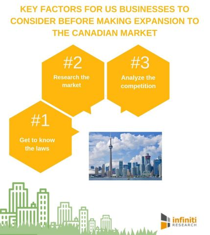 Key factors for US businesses to consider before making expansion to the Canadian market (Graphic: Business Wire)