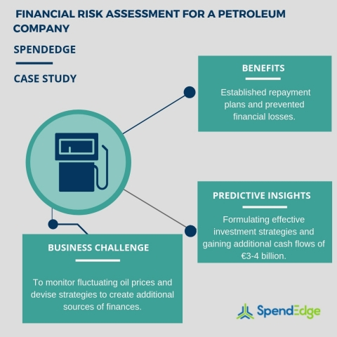 Financial risk assessment for a petroleum company. (Graphic: Business Wire)