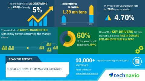 Technavio has published a new market research report on the global adhesive films market from 2019-2023. (Graphic: Business Wire)