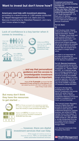 Automated Investor infographic (Graphic: Business Wire)