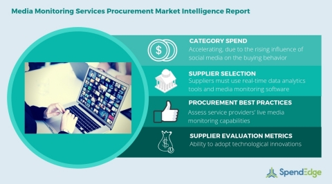 Global Media Monitoring Services Category - Procurement Market Intelligence Report. (Graphic: Business Wire)