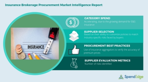 Global Insurance Brokerage Services Category - Procurement Market Intelligence Report. (Graphic: Business Wire)