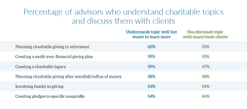 Percentage of advisors who understand charitable topics and discuss them with clients (Graphic: Business Wire)