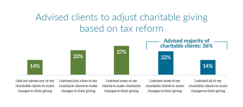 Breakdown of advisors who advised clients to adjust charitable giving based on tax reforms passed in 2017 (Graphic: Business Wire)
