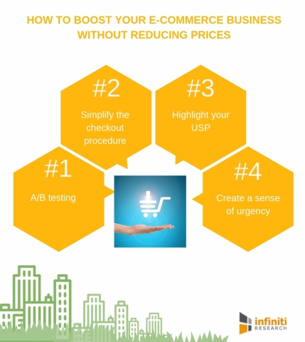 How to boost e-commerce sales without increasing prices. (Graphic: Business Wire)