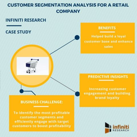 Customer segmentation analysis for a retail company (Graphic: Business Wire)