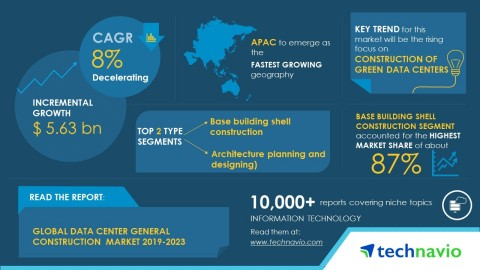 Technavio has published a new market research report on the global data center general construction market from 2019-2023. (Graphic: Business Wire)