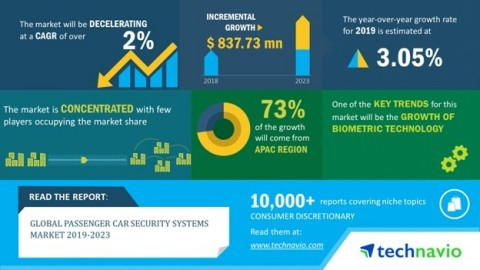 Technavio has published a new market research report on the global passenger car security systems market from 2019-2023. (Graphic: Business Wire)
