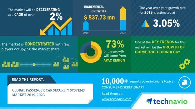Global Passenger Car Security Systems Market 2019-2023 | Growth of