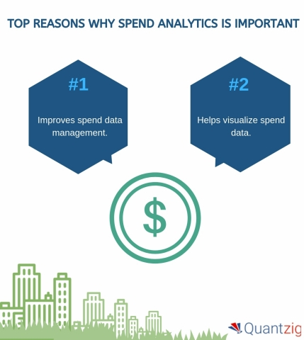 TOP REASONS WHY SPEND ANALYTICS IS IMPORTANT (Graphic: Business Wire)
