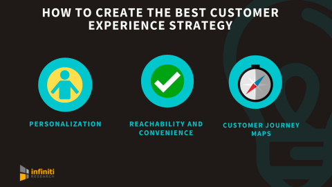 How to create the best customer experience strategy. (Graphic: Business Wire)