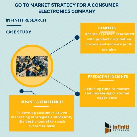 Go to market strategy for a consumer electronics company (Graphic: Business Wire)