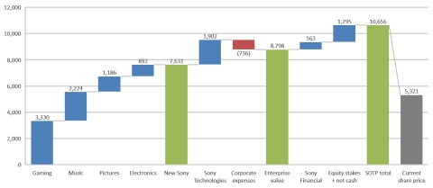 Sony Sum-of-the-Parts YE21 (JPY per share); Figure 1 - Source: Third Point valuation analysis; Compa ...