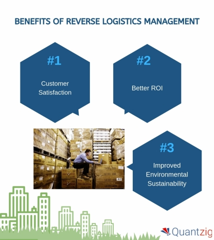 Benefits of Reverse Logistics Management. (Graphic: Business Wire)
