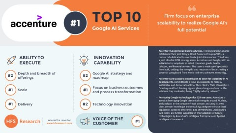 Accenture is #1 in Google AI Services, According to HFS Research (Photo: Business Wire)