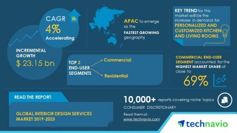 Technavio has published a new market research report on the global interior design services market from 2019-2023. (Graphic: Business Wire)