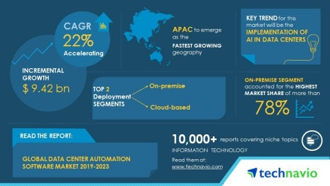 Technavio has published a new market research report on the global data center automation software market from 2019-2023. (Graphic: Business Wire)