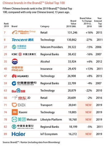 The 2019 BrandZ Top 100 Most Valuable Global Brands ranking featured 15 Chinese brands including Ha ...