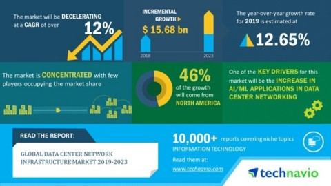 Technavio has published a new market research report on the global data center network infrastructure market from 2019-2023. (Graphic: Business Wire)