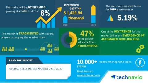 Technavio has published a new market research report on the global kelly drives market from 2019-202 ...
