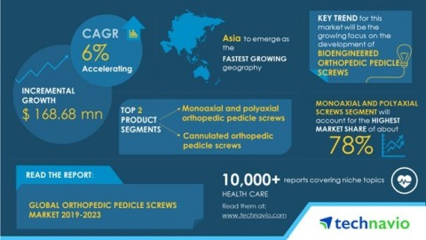 Technavio has published a new market research report on the global orthopedic pedicle screws market from 2019-2023. (Graphic: Business Wire)