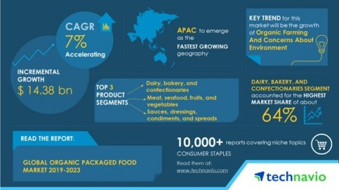Technavio has published a new market research report on the global organic packaged food market from 2019-2023. (Graphic: Business Wire)