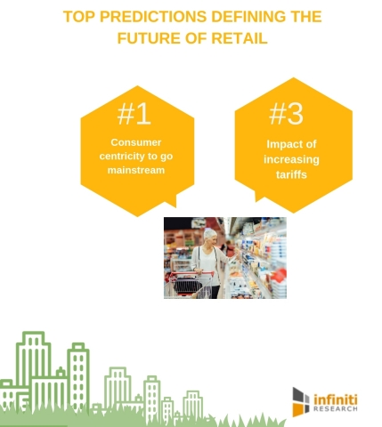 Top predictions defining the future of retail. (Graphic: Business Wire)