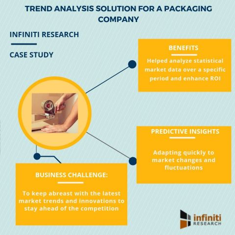 Trend analysis solution for a packaging company (Graphic: Business Wire)
