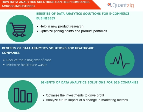 How data analytics solutions can help companies across industries? (Graphic: Business Wire)