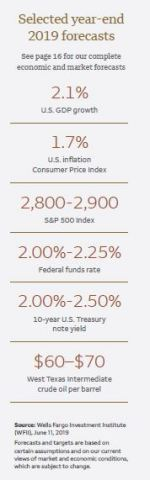 2019 WFII Forecasts (Graphic: Business Wire)