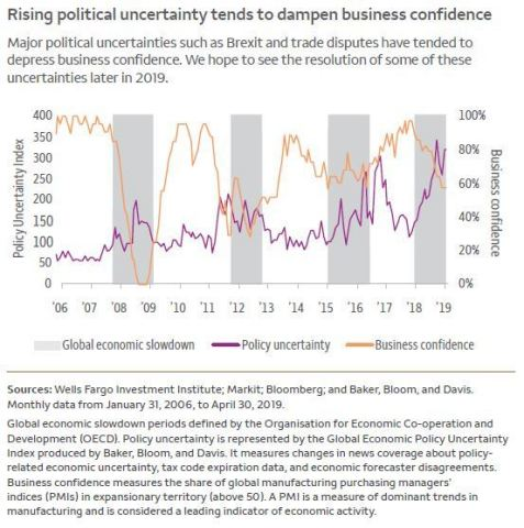 Political uncertainty dampens business confidence (Graphic: Business Wire)
