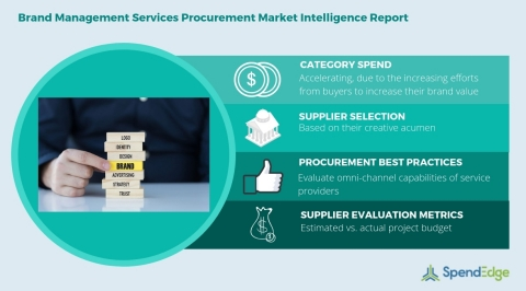 Global Brand Management Services Category - Procurement Market Intelligence Report. (Graphic: Business Wire)