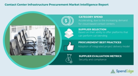 Global Contact Center Infrastructure Category - Procurement Market Intelligence Report. (Graphic: Business Wire)