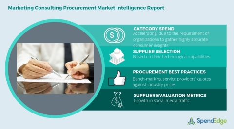 Global Marketing Consulting Category - Procurement Market Intelligence Report. (Graphic: Business Wire)