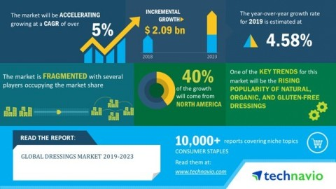 Technavio has published a new market research report on the global dressings market from 2019-2023. (Graphic: Business Wire)