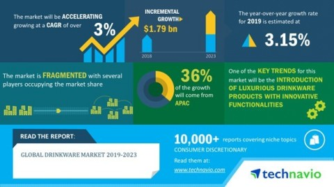 Technavio has published a new market research report on the global drinkware market from 2019-2023. (Graphic: Business Wire)