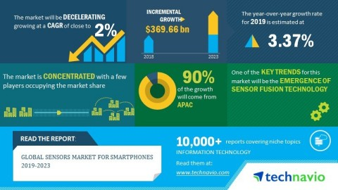 Technavio has published a new market research report on the global sensors market for smartphones from 2019-2023. (Graphic: Business Wire)