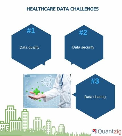 Healthcare Data Challenges (Graphic: Business Wire)